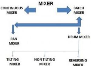 Classification of concrete mixers